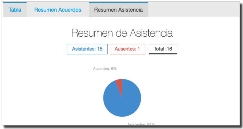 Completo registro de asistencias