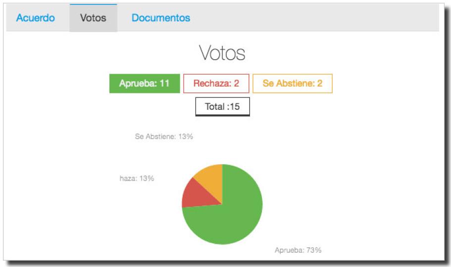 Detallado informe de las votaciones